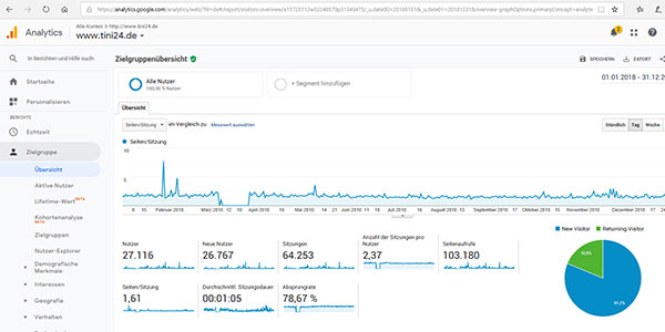 Werbung TiNi24.de Google Analytics